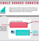 Single Source Content Curation